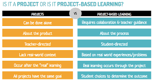 projects vs project based learning what is the difference