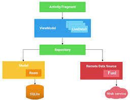 android room android architecture components proandroiddev