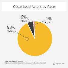 orlando population the oscars is more than you think interactive venngage