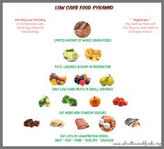 healthy foods to eat on a low carb diet about low carb foods