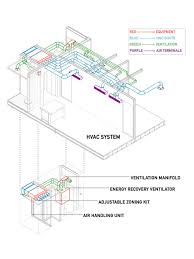 sure construction 07 mechanical system installation popular science