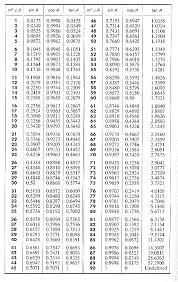 Table Of Trigonometric Values Trigonometric Values Arden Year 9e Maths