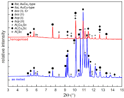 metals free full text formation and disruption of w phase in