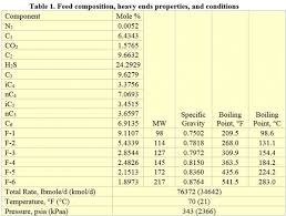 Water Properties Table Benefits Of Having Side Water Draw In A Condensate Stabilizer