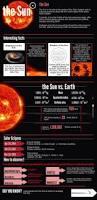 26 best sun infographics images on pinterest infographics