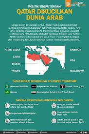 Minyak Qatar qatar dikucilkan dunia arab katadata news
