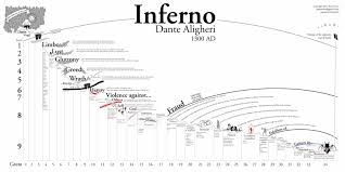 dante u0027s inferno hell map the map infographic wall pinterest
