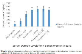african journal of pharmacy and pharmacology serum levels of