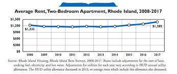 average rent cost how much does it cost to rent an apartment in ri rhode island
