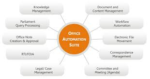 e gov office automation automate file management solution