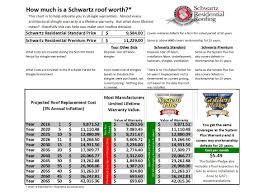 Cost Of A Copper Roof by Best Roofing Warranty 478 745 6563 Schwartz Residential Roofing