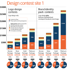 crowdsourcing design the about design crowdsourcing design contests