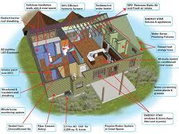 energy efficient home design plans energy efficient home design