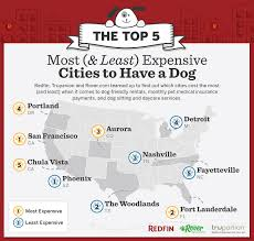 the top 5 most u0026 least expensive cities to have a dog redfin