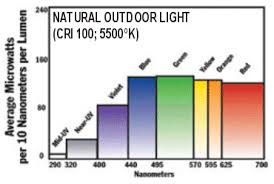 light bulb color spectrum full spectrum natural lighting