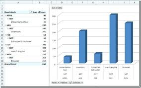 create pivot table excel 2010 how to create pivot table in excel 2010 now you can create more