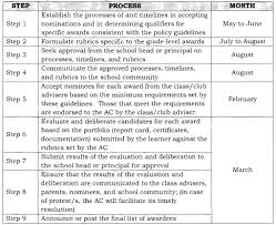 policy guidelines on awards and recognition for the k to 12 basic
