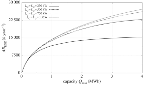 wind power with energy storage philosophical transactions of the