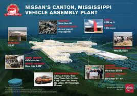 nissan armada build quality nissan launches u s murano production making canton mississippi