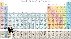 The Elements Of The Periodic Table Periodic Table Of The Elements Cross Stitch Pattern Pdf