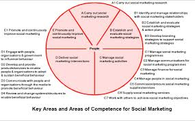 on social marketing and social change professional issues social marketing competencies 2