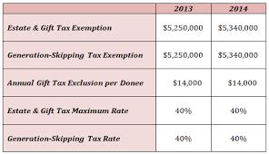 Tax Table 2013 2013 U0026 2014 Estate Gift U0026 Generation Skipping Tax Exemptions