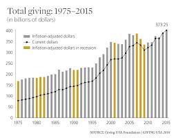 charitable giving statistics nptrust