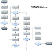 software process flow diagram complete wiring diagram describe a flowchart hiring process describe a flowchart nordfluxfo complete