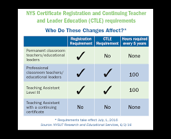 10 things you need to know about ny u0027s new registration and