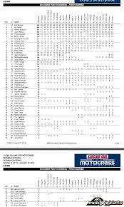 lucas oil pro motocross results motoxaddicts 2016 lucas oil pro motocross championship u2013 final
