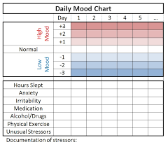 mood chart form free daily mood medical chart pdf template