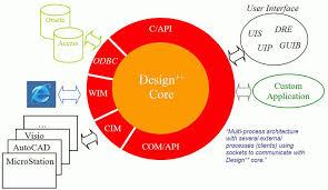 design power design advantages