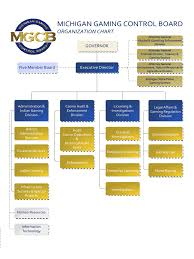 organizational chart template 59 free templates in pdf word