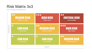 risk matrix template for powerpoint free download now