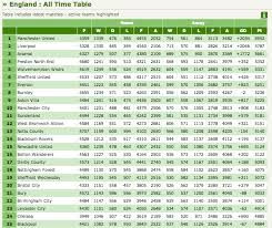 wales premier league table the all time league table for soccer clubs in england and wales