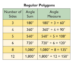 Interior Angle Sum Of A Decagon Math Grade 7 Constructions And Angles Lesson 7 Oer Commons