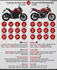 honda cbr 150 black price yamaha m slaz 150 vs honda cb150r streetfire maxabout autos