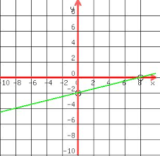 solution graph the lineae equation x 4y u003d8 by using the intercepts