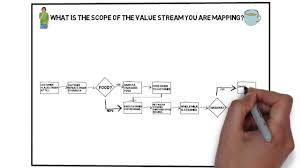 Value Stream Map Lean Tools Value Stream Mapping Youtube