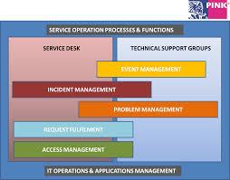 Service Desk Management Process Service Operation Knowledge Base Pink Elephant Uk