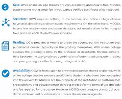 online class platform the best mooc platforms of 2017 reviews