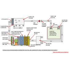 hvac u2013 upgrades to improve efficiency