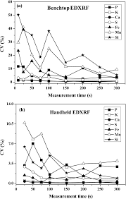 comparison of analytical performance of benchtop and handheld