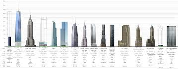 new york 432 park avenue 426m 1396ft 85 fl com page