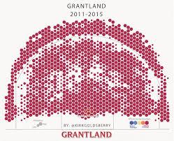 Seeking Grantland Espn Abruptly Shuts Grantland Effective Immediately