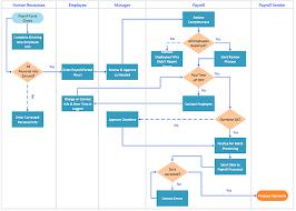 cross functional flowchart template cross functional flowcharts