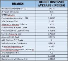 Recoil Table 5 56 Muzzle Brake Comp Flash Hider Shootout