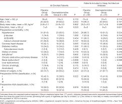 low dose dexmedetomidine improves sleep quality pattern in elderly