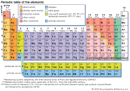 Online Periodic Table by Elements Wts Imc Libguide Homepage Libguides At Webster