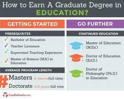 education graduate programs u0026 education graduate schools